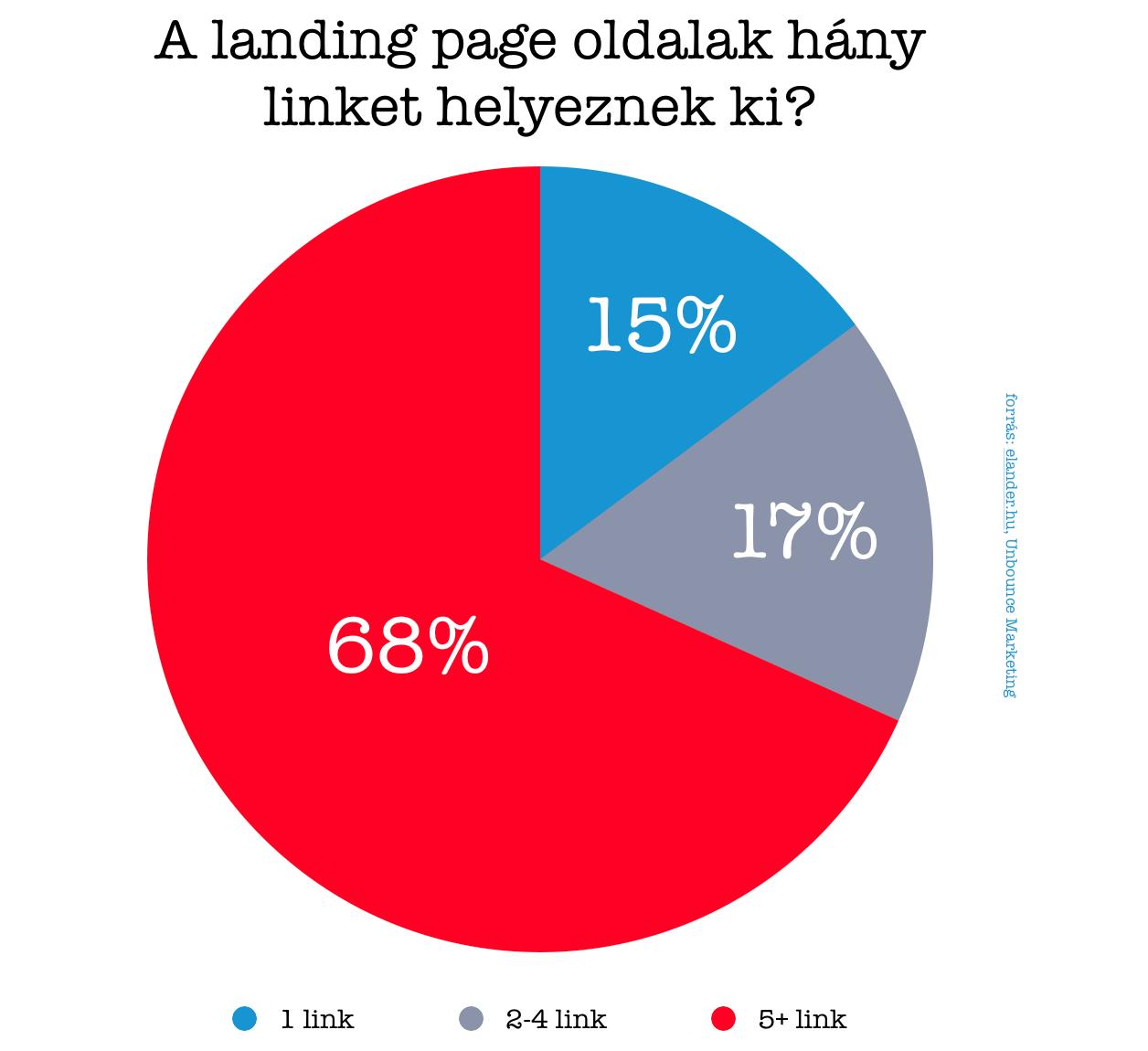 hány linket helyeznek el a landing page oldalak